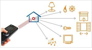 Dis1_Telecomando